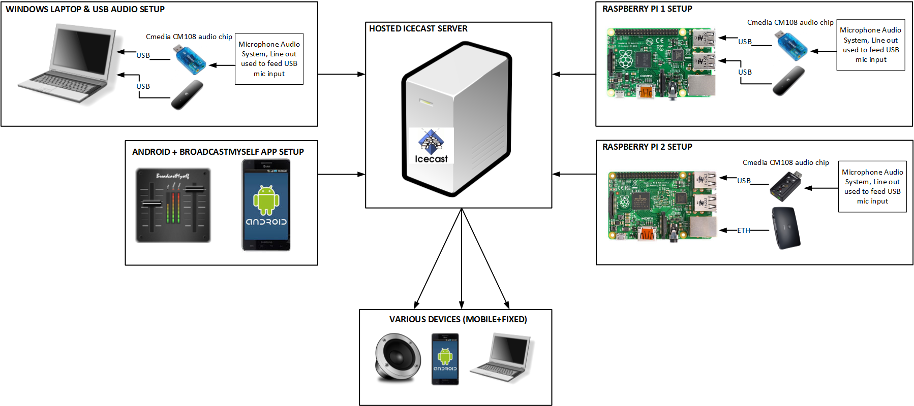 Audio Recording, Snap, Crackle and Pop Issue! - Raspberry Pi Forums